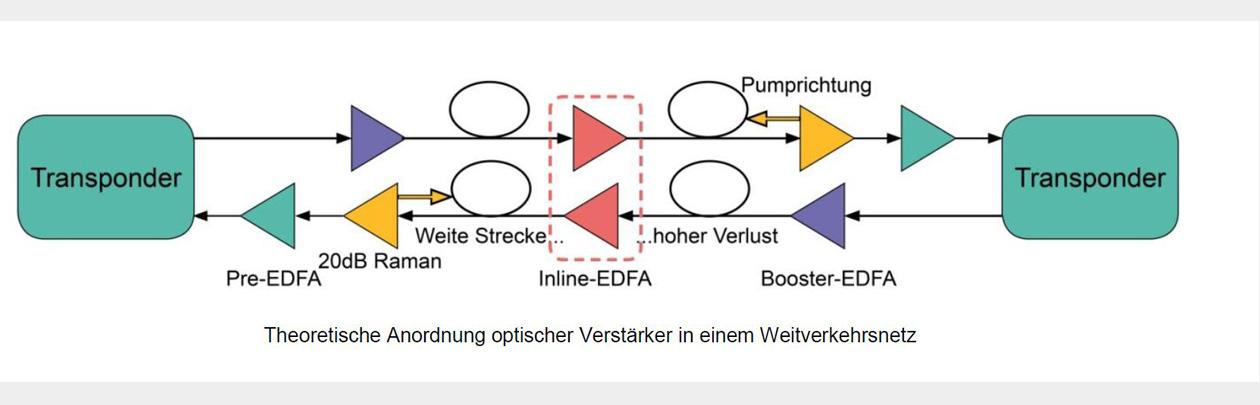 wissen-optischeverstarker-visual-2