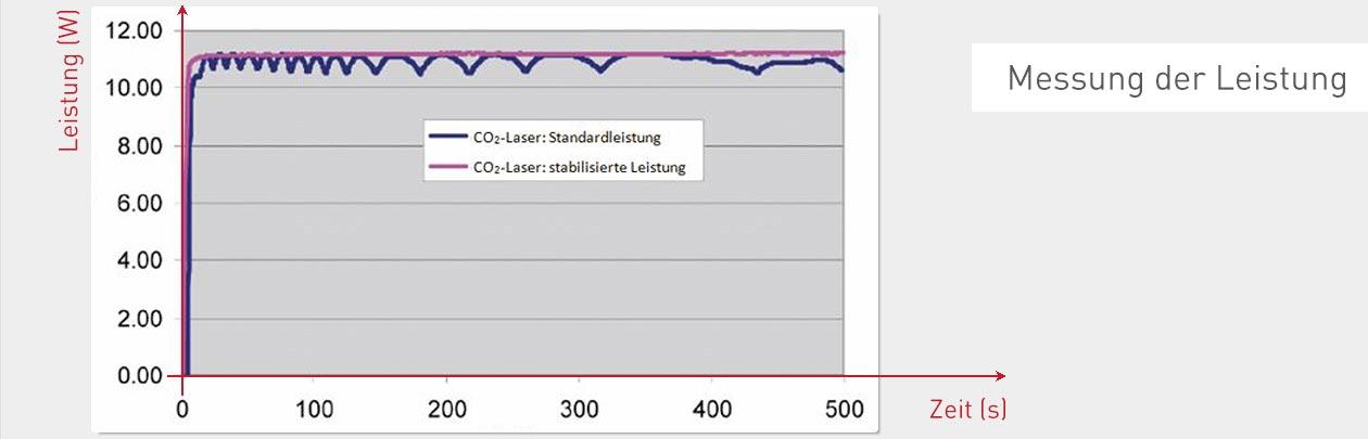 wissen-lzm-120-co2-laserleistung